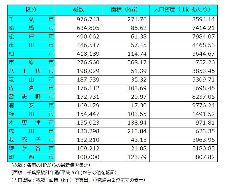 千葉県内の10万都市
